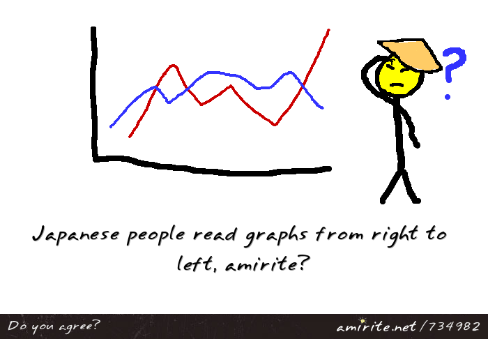 Japanese people read graphs from right to left, <strong>amirite?</strong>