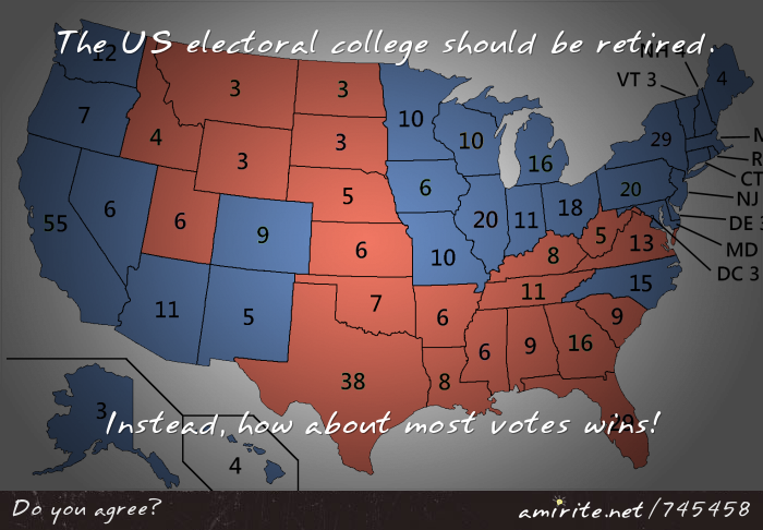 The US electoral college should be retired. Instead, how about most votes wins!