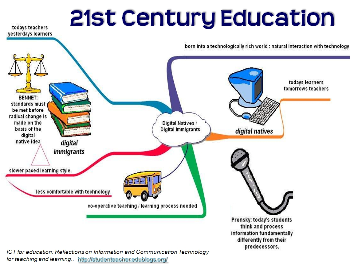 information technology in the learning process