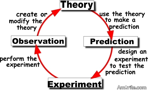 Mention one scientific theory you think needs adjustment. Why do you think that way?