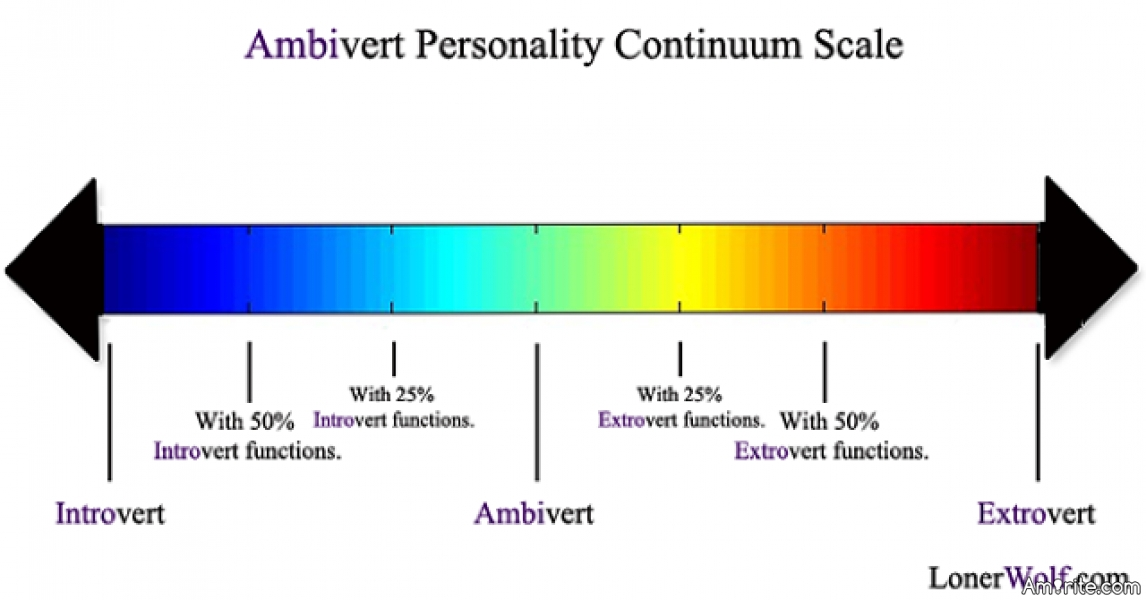 Are you closer to being an introvert or an extrovert?