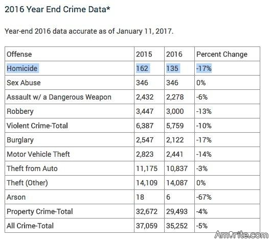 👿 More Trump lies: Trump claims killings in DC up 50%, but in fact they're down 17%. 👿