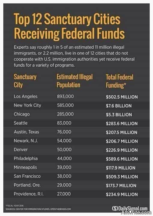 More than 100 sanctuary cities across America received a total of $27 BILLION in federal funds IN ONE YEAR, according to a new study. Here are the TOP 12 Sanctuary Cities Receiving Federal Funds. Your thoughts?