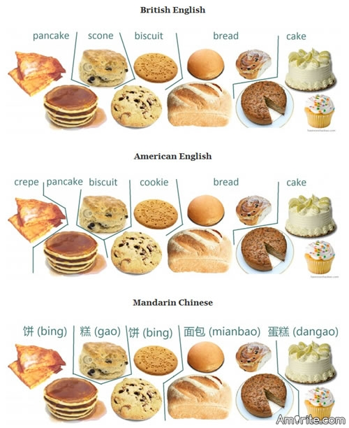 How about Some Food Differences Between British and US-English :    *    English ............. American   <del>-</del>----    courgette ......... zucchini     mars bar .......... milky way    milky way ......... three musketeers    opal fruits ......... starburst    chips ................ french fries    crisps ............... chips    * Link: http://www.netfunny.com/rhf/jokes/95q4/uk.html   http://static.neatorama.com/images/2012-03/bread-cookie-english-chinese.jpg