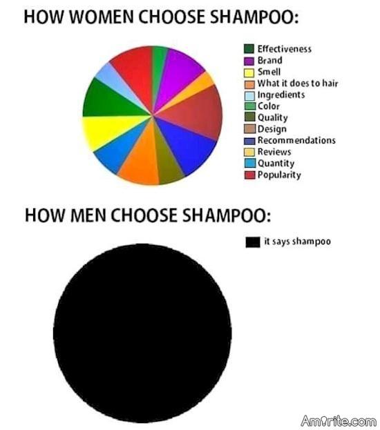How men and women choose shampoo...